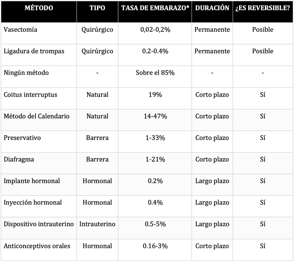 Tabla comparativa métodos anticonceptivos